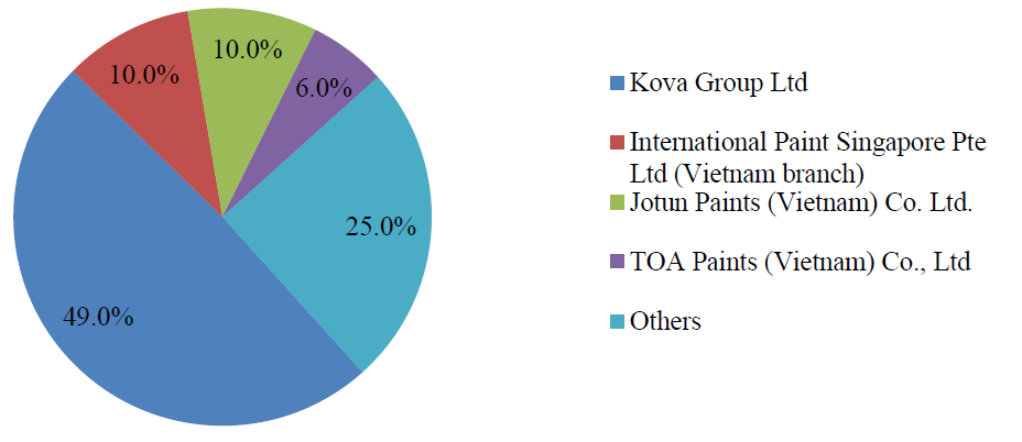 Overview of the Paint and Coating industry in Vietnam