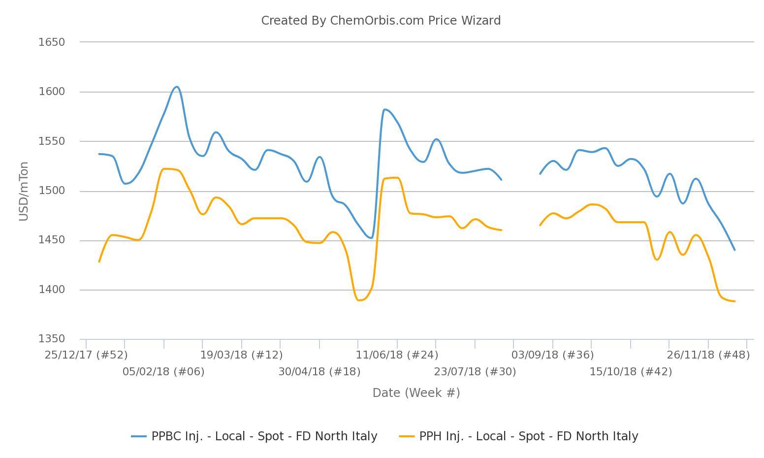 PP price