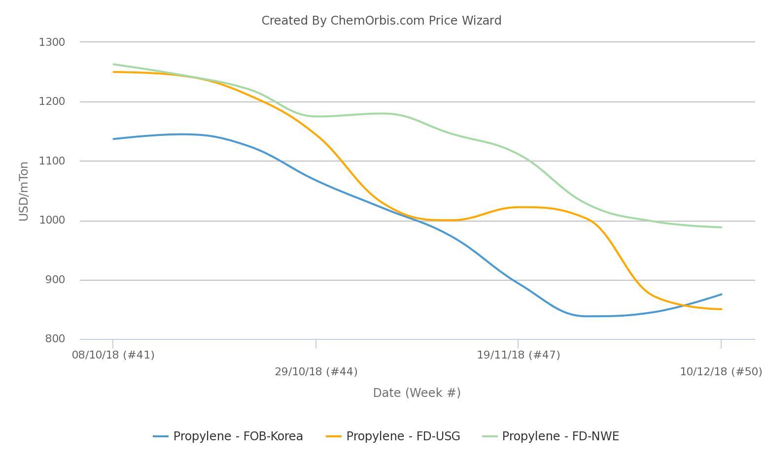 propylene prices