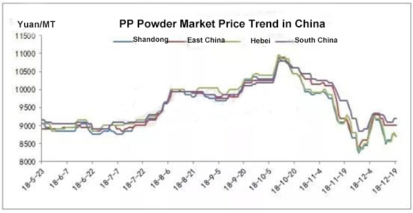 PP Powder Price in China