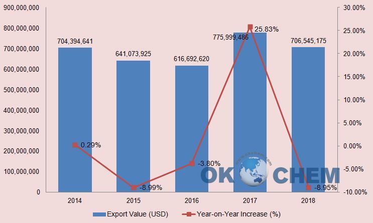 China Citric Acid Export Value