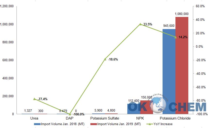 Main Fertilizer Import in China