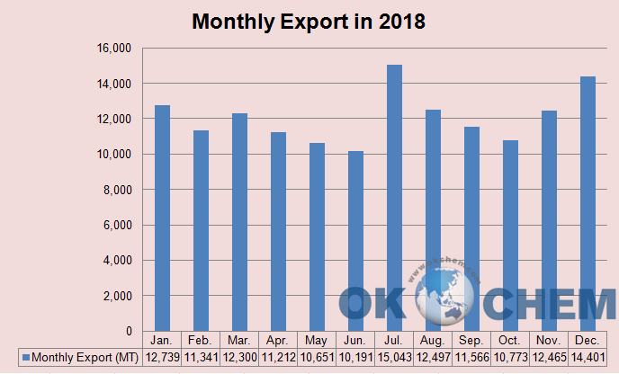 VC monthly export in 2018