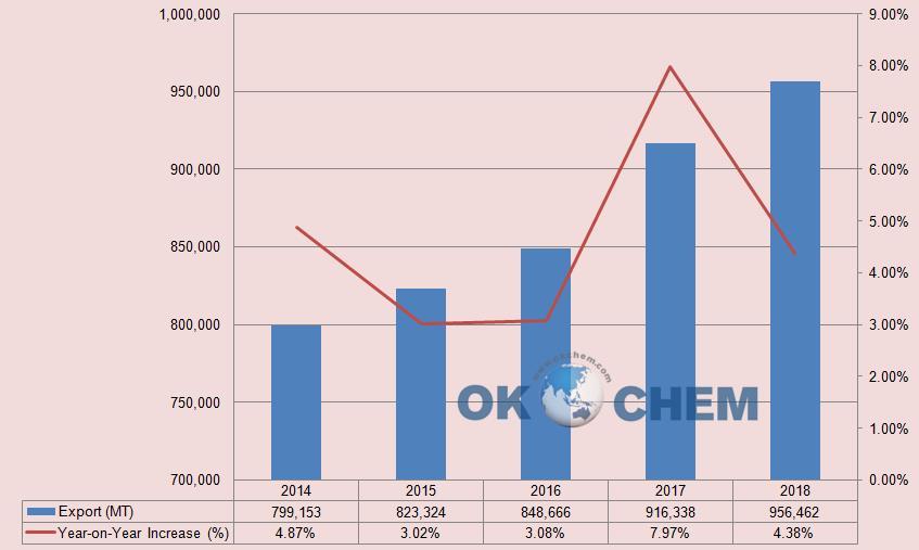 China Citric Acid Export 2014-2018