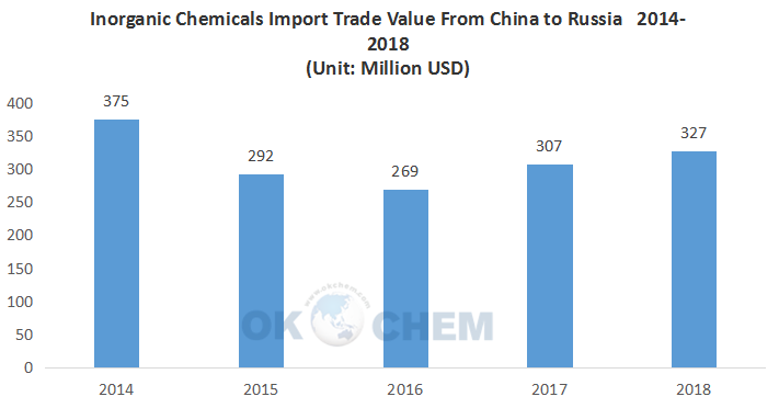 Inorganic Chemicals Export From China to Russia in 2014-2018