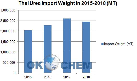 China Urea Import & Export In 2018