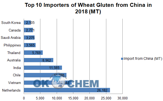 China's wheat gluten export and import both increased in