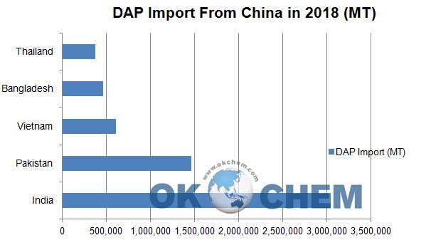 Thailand's DAP Import Increased in Q1 2019 - OKCHEM - Global