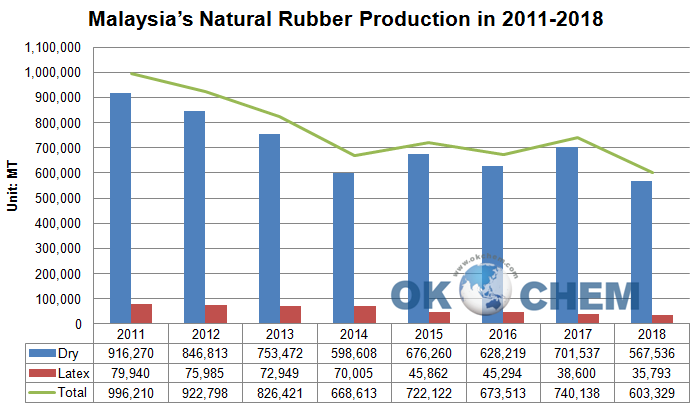 Natural Rubber in Malaysia: Import Rises While Export Drops