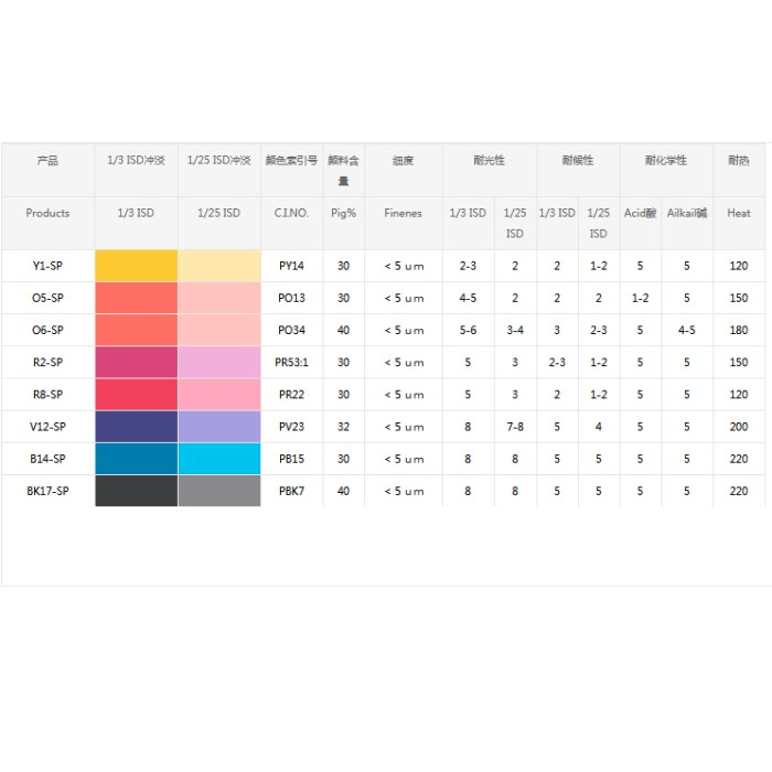 Water based environmental Colorants for paper coloring SP series