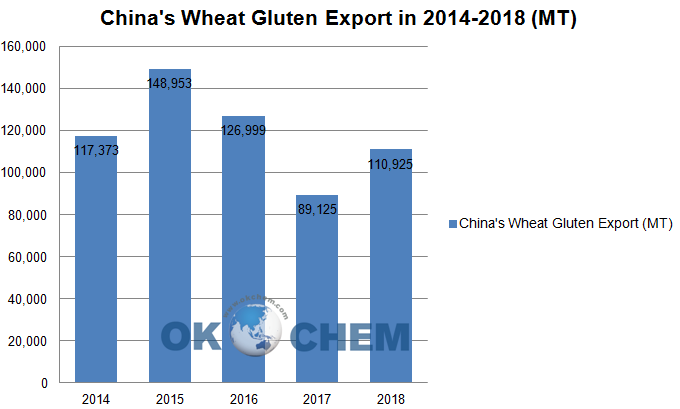 China Wheat Gluten export
