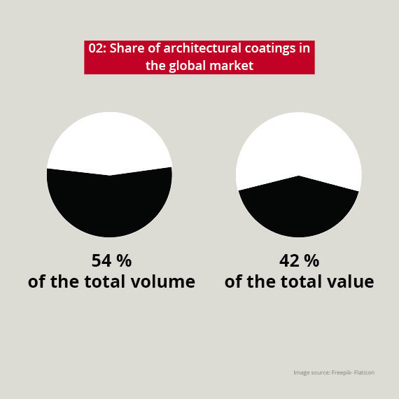 share of architectural coatings