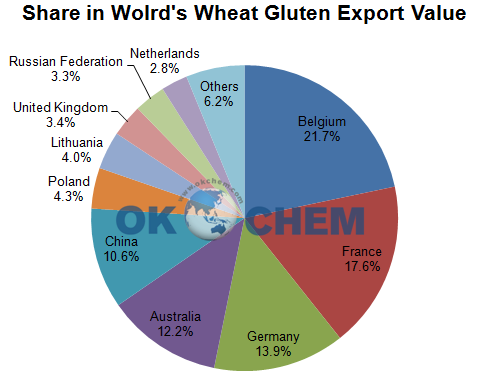 World Wheat Gluten Suppliers