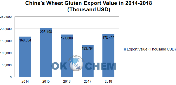 China's wheat gluten export