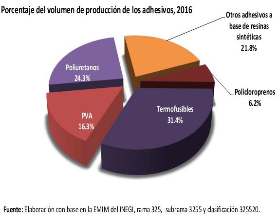 la Industria de los Adhesivos en México