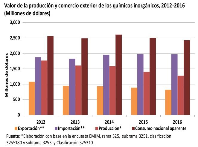 la industria química inorgánica en México