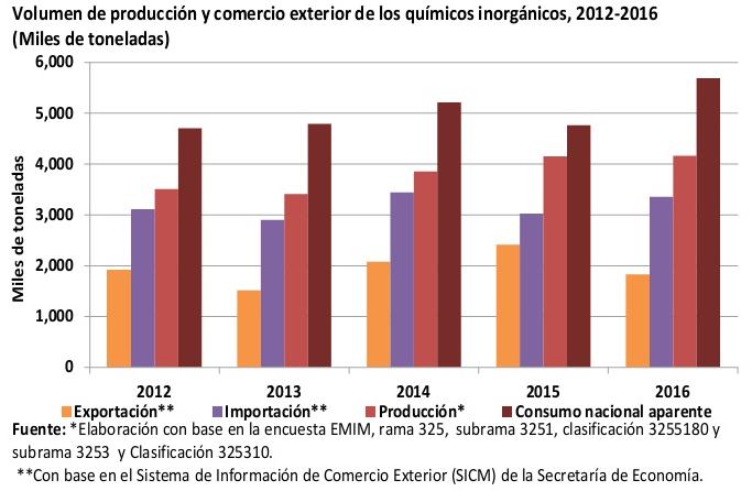 la industria quimica inorganica en México