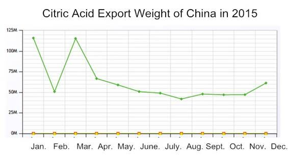 export volume of citric acid from China