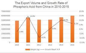 China phosphoric acid market