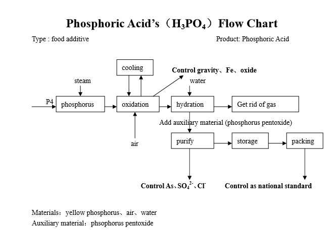 Phosphoric acid's follow chart