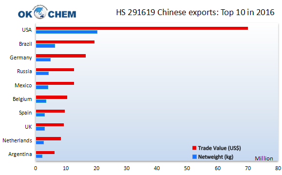 HS291619 Chinese exports: Top 10 in 2016