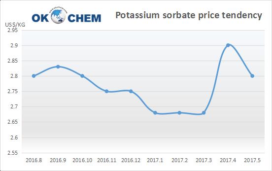 Potassium sorbate price tendency