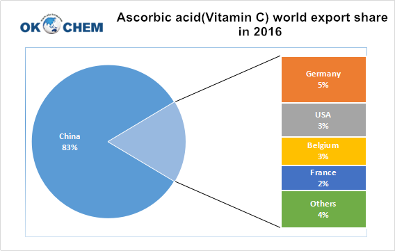 Ascorbic acid(Vitamin C) world export share