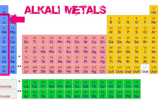 alkali metal periodic table