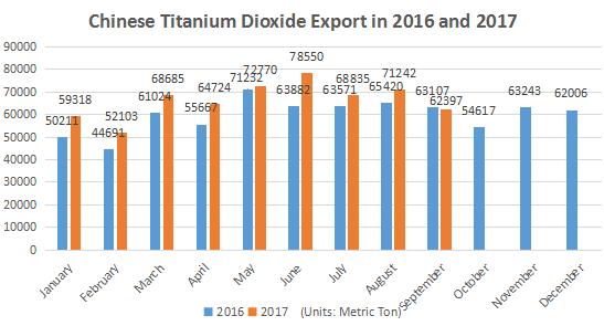 Statistics of Chinese Titanium Dioxide Q3 Export