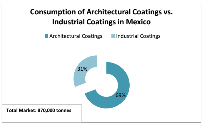 A PROFILE OF THE MEXICAN PAINT INDUSTRY (2) - OKCHEM