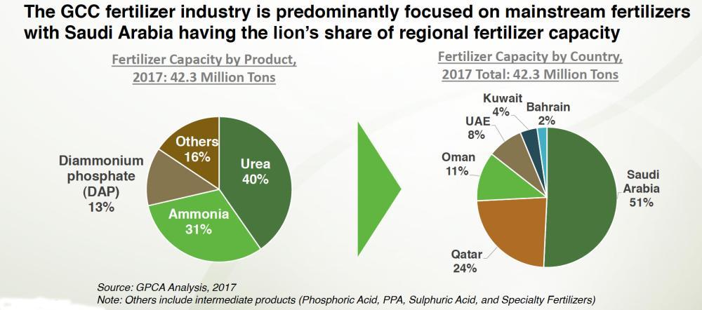 Gulf fertilizer production to hit 47m tons by 2025 - OKCHEM